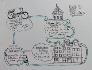 A diagram with details on four things to encourage mass cycling.